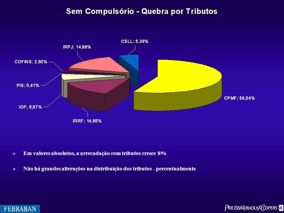 Em valores absolutos, a arrecadação com tributos cresce 8% Não há grandes alterações na distribuição dos tributos - percentualmente