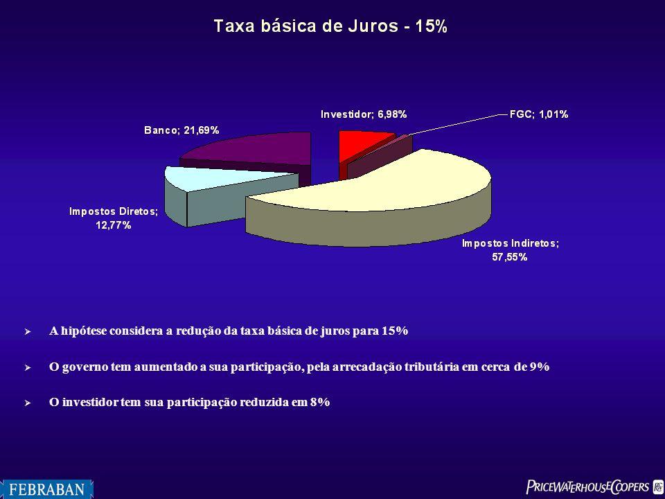 A hipótese considera a redução da taxa básica de juros para 15% O governo tem aumentado a sua participação, pela arrecadação tributária em cerca de 9%