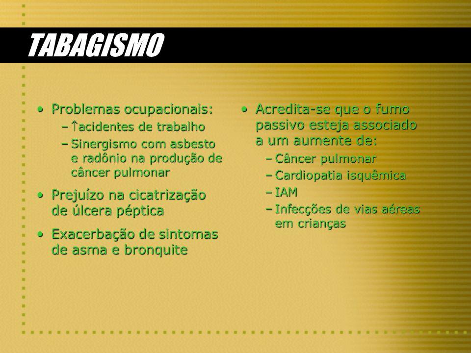 TABAGISMO Problemas ocupacionais:Problemas ocupacionais: –acidentes de trabalho –Sinergismo com asbesto e radônio na produção de câncer pulmonar Prejuízo na cicatrização de úlcera pépticaPrejuízo na cicatrização de úlcera péptica Exacerbação de sintomas de asma e bronquiteExacerbação de sintomas de asma e bronquite Acredita-se que o fumo passivo esteja associado a um aumente de: –Câncer pulmonar –Cardiopatia isquêmica –IAM –Infecções de vias aéreas em crianças
