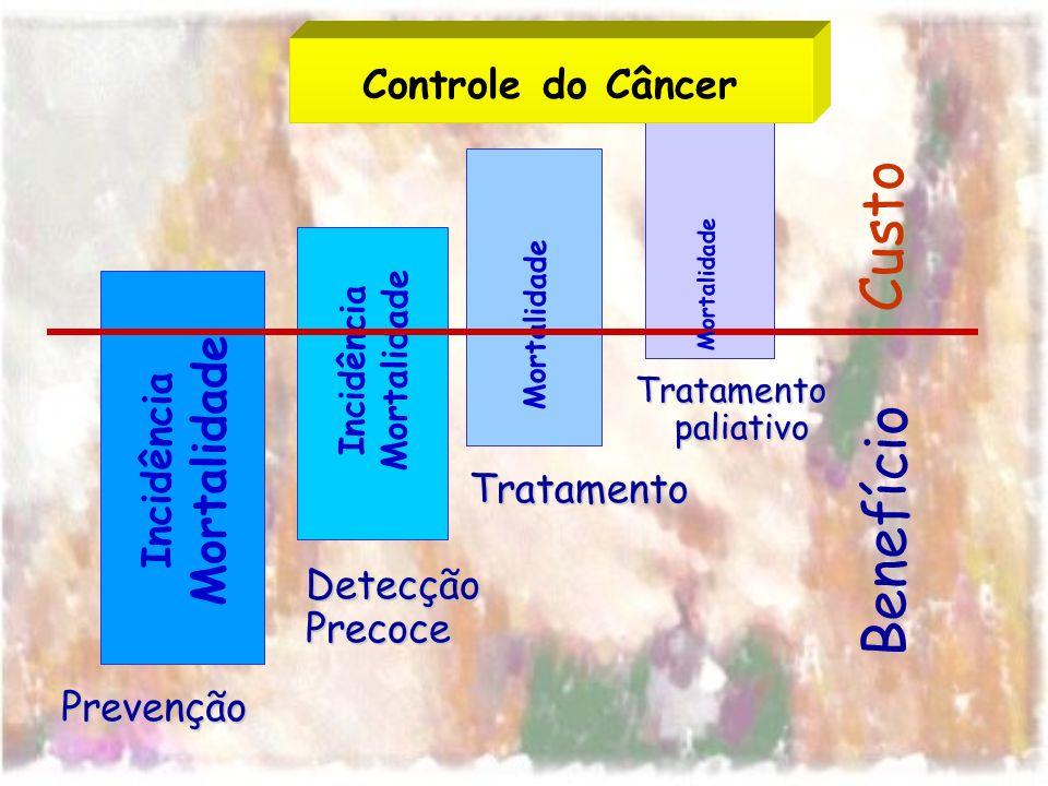 Incidência Mortalidade Prevenção Incidência Mortalidade DetecçãoPrecoce Tratamento Tratamentopaliativo Custo Benefício Controle do Câncer Mortalidade