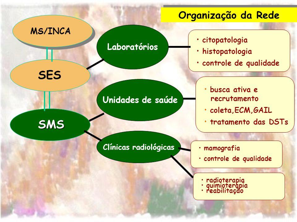 busca ativa e recrutamento coleta,ECM,GAIL tratamento das DSTs MS/INCA SES SMS citopatologia histopatologia controle de qualidade Organização da Rede