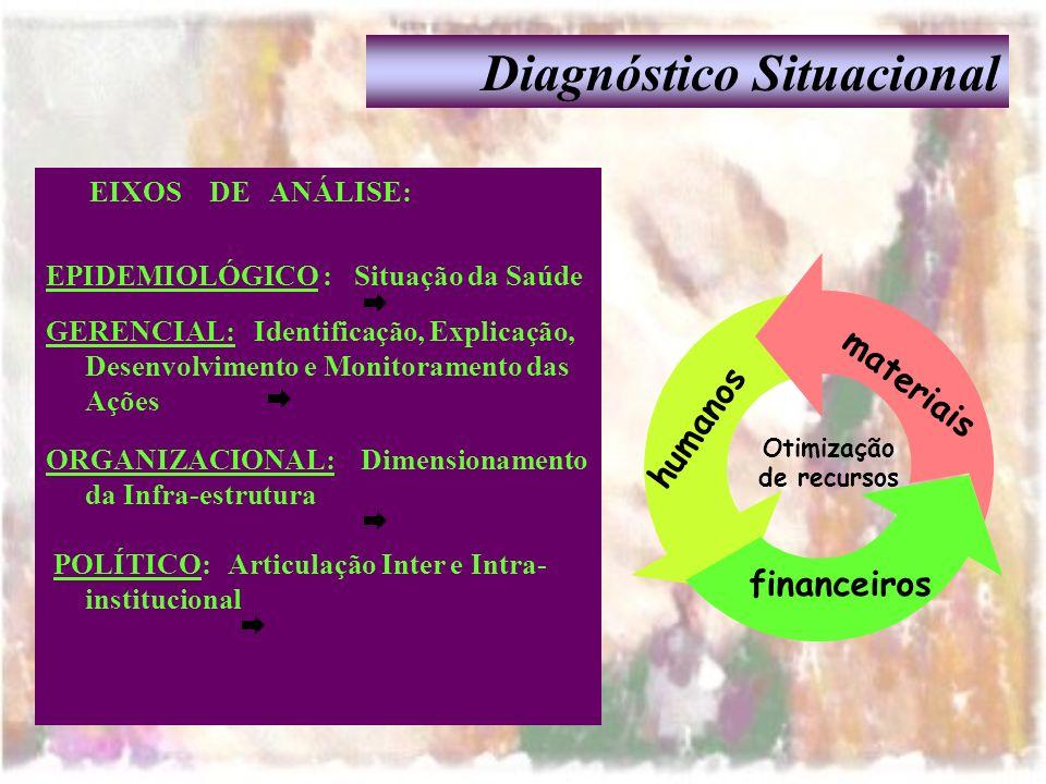 EIXOS DE ANÁLISE: EPIDEMIOLÓGICO : Situação da Saúde GERENCIAL: Identificação, Explicação, Desenvolvimento e Monitoramento das Ações ORGANIZACIONAL: D