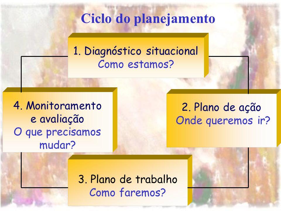 2. Plano de ação Onde queremos ir? 4. Monitoramento e avaliação O que precisamos mudar? 3. Plano de trabalho Como faremos? 1. Diagnóstico situacional