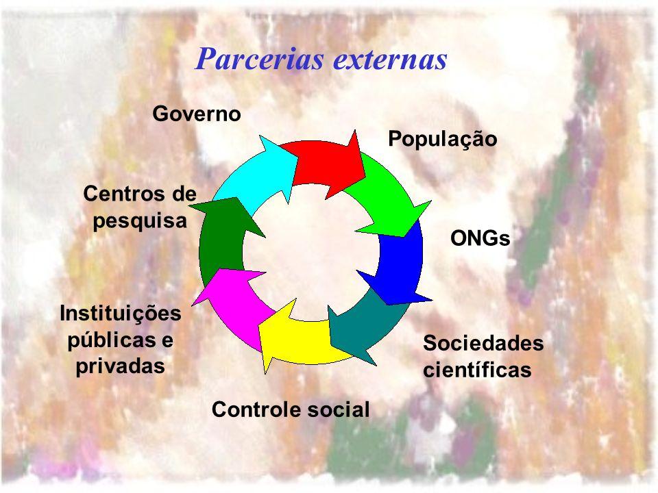 Parcerias externas População ONGs Sociedades científicas Governo Centros de pesquisa Instituições públicas e privadas Controle social