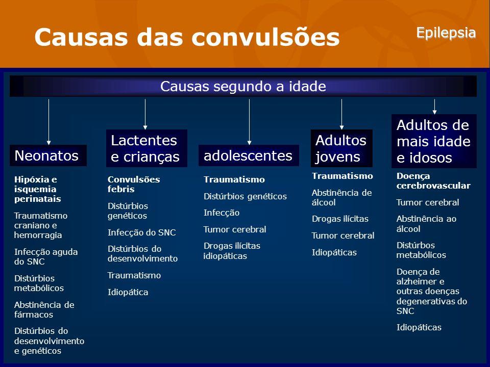 Epilepsia Causas das convulsões Causas segundo a idade Neonatos Lactentes e crianças adolescentes Adultos jovens Adultos de mais idade e idosos Doença