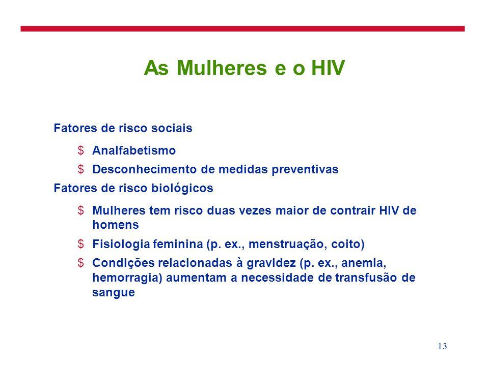 13 As Mulheres e o HIV Fatores de risco sociais $Analfabetismo $Desconhecimento de medidas preventivas Fatores de risco biológicos $Mulheres tem risco