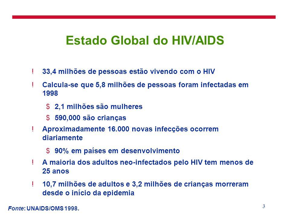 3 Estado Global do HIV/AIDS !33,4 milhões de pessoas estão vivendo com o HIV !Calcula-se que 5,8 milhões de pessoas foram infectadas em 1998 $2,1 milh