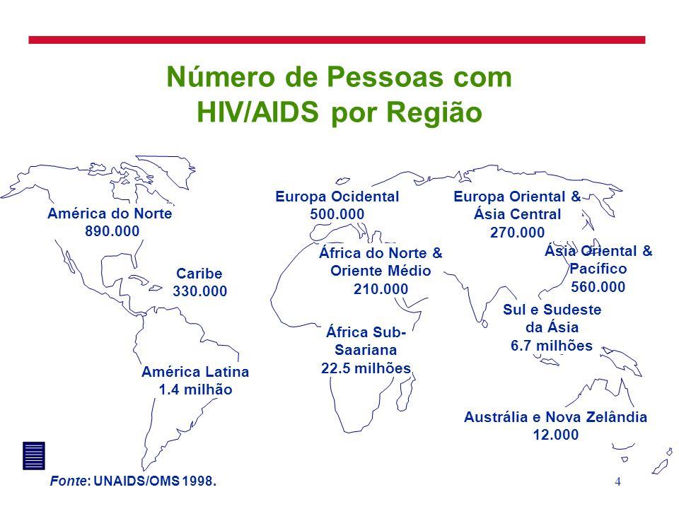 4 Número de Pessoas com HIV/AIDS por Região América do Norte 890.000 Caribe 330.000 América Latina 1.4 milhão Europa Ocidental 500.000 África Sub- Saa