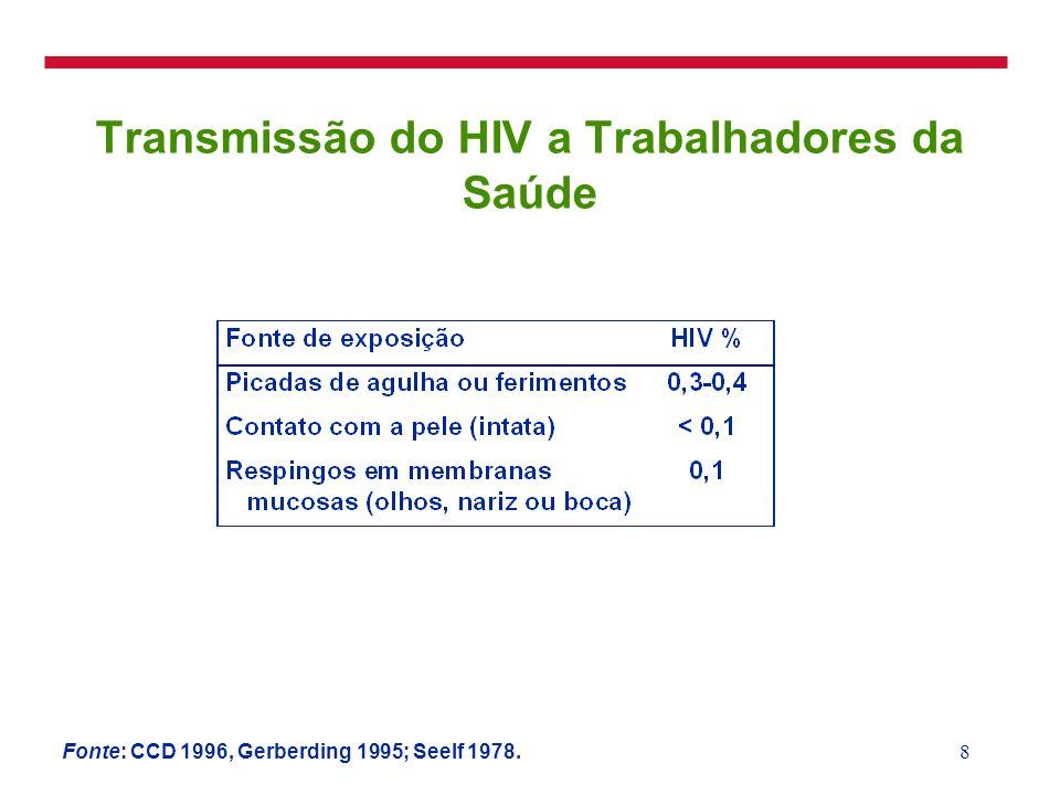 8 Transmissão do HIV a Trabalhadores da Saúde Fonte: CCD 1996, Gerberding 1995; Seelf 1978.