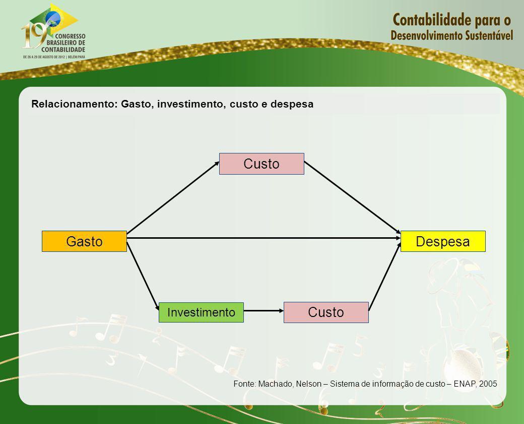 Relacionamento: Gasto, investimento, custo e despesa Gasto Custo Investimento Custo Despesa Fonte: Machado, Nelson – Sistema de informação de custo –