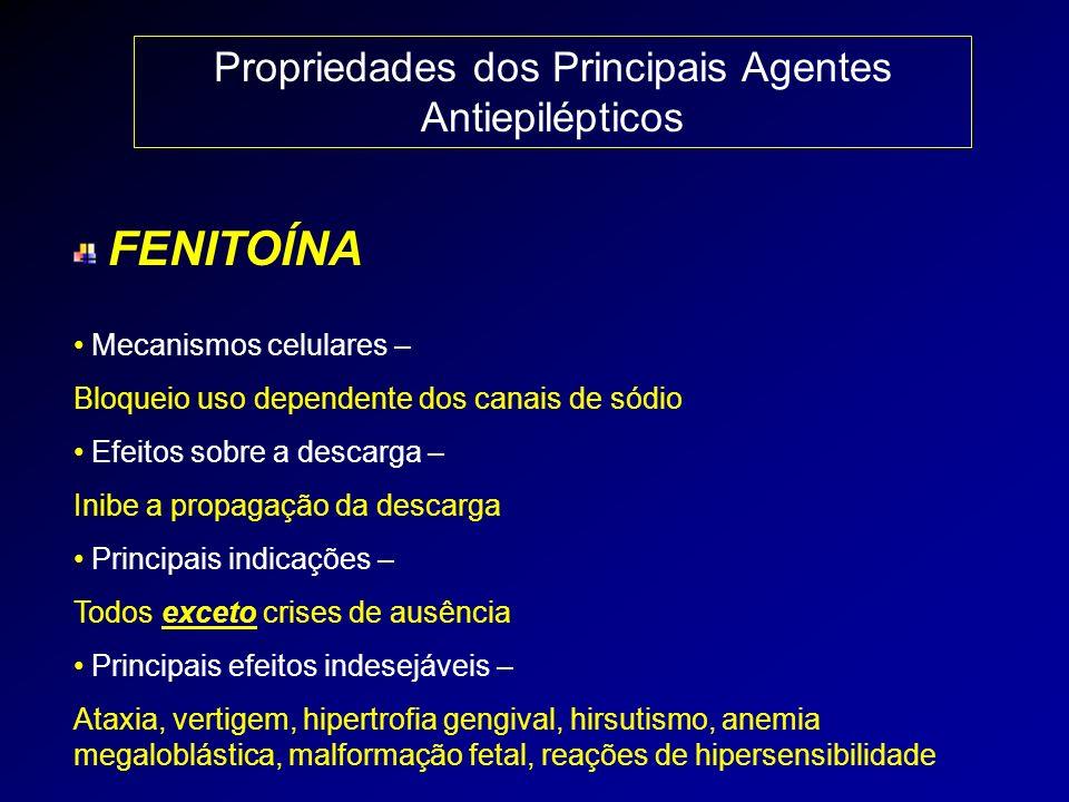 Propriedades dos Principais Agentes Antiepilépticos FENITOÍNA Mecanismos celulares – Bloqueio uso dependente dos canais de sódio Efeitos sobre a desca