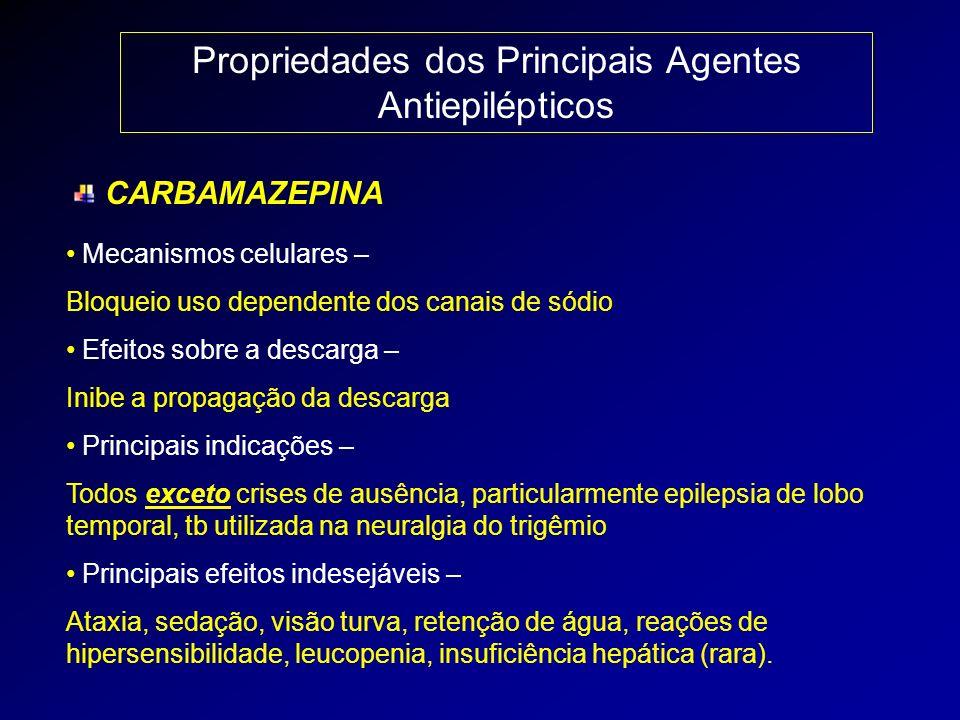 Propriedades dos Principais Agentes Antiepilépticos CARBAMAZEPINA Mecanismos celulares – Bloqueio uso dependente dos canais de sódio Efeitos sobre a d