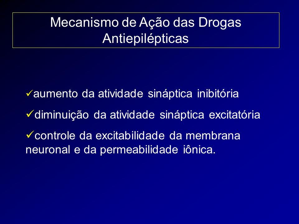 Mecanismo de Ação das Drogas Antiepilépticas aumento da atividade sináptica inibitória diminuição da atividade sináptica excitatória controle da excit