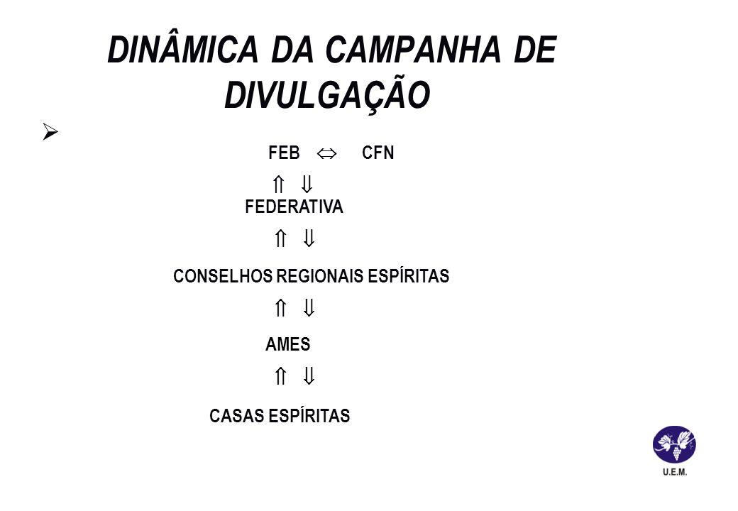 DINÂMICA DA CAMPANHA DE DIVULGAÇÃO FEB CFN FEDERATIVA CONSELHOS REGIONAIS ESPÍRITAS AMES CASAS ESPÍRITAS