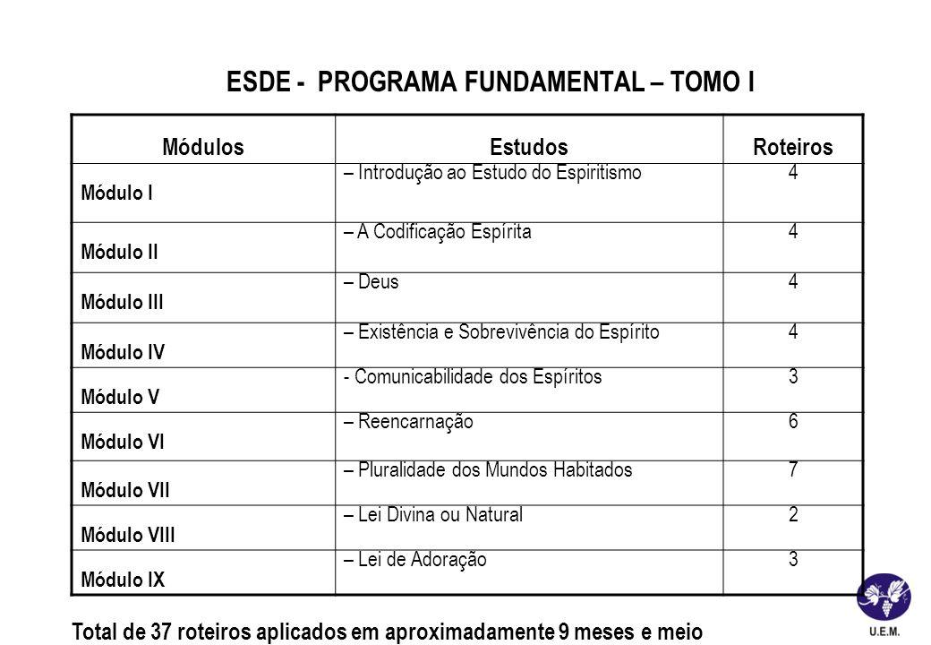 ESDE - PROGRAMA FUNDAMENTAL – TOMO I MódulosEstudosRoteiros Módulo I – Introdução ao Estudo do Espiritismo 4 Módulo II – A Codificação Espírita4 Módul