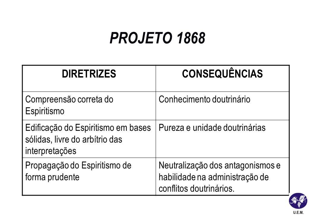 PROJETO 1868 DIRETRIZESCONSEQUÊNCIAS Compreensão correta do Espiritismo Conhecimento doutrinário Edificação do Espiritismo em bases sólidas, livre do