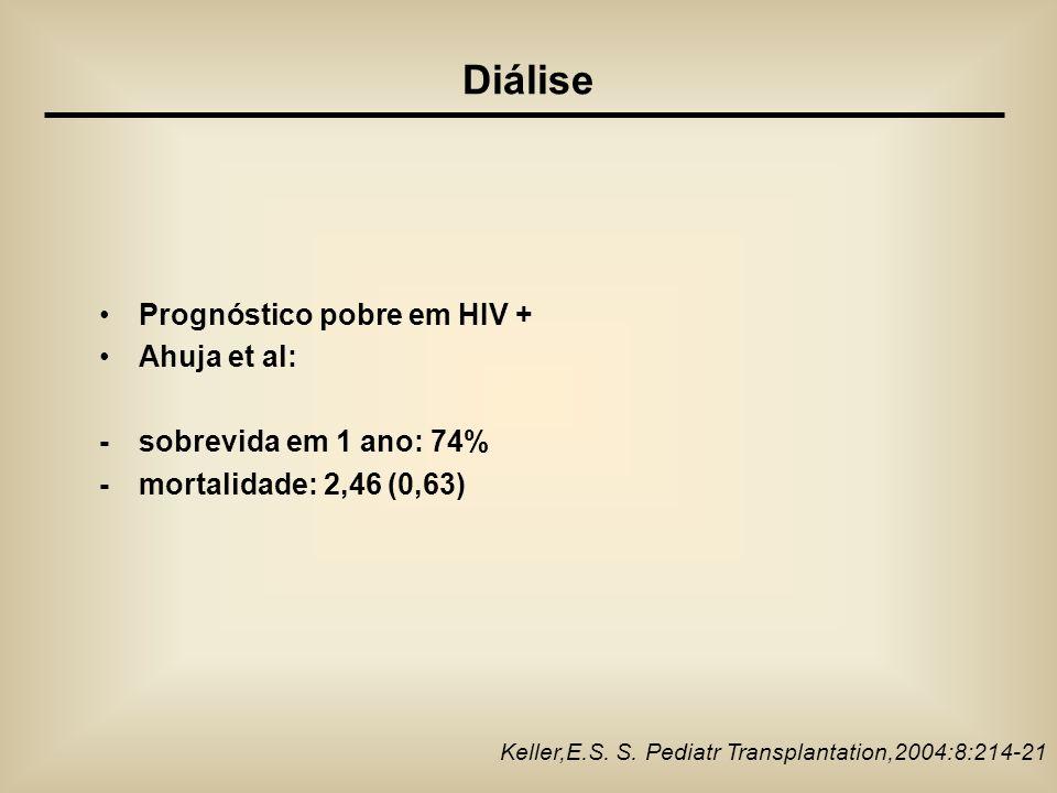 Prognóstico pobre em HIV + Ahuja et al: - sobrevida em 1 ano: 74% - mortalidade: 2,46 (0,63) Keller,E.S. S. Pediatr Transplantation,2004:8:214-21 Diál