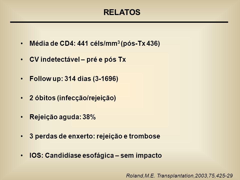 Média de CD4: 441 céls/mm 3 (pós-Tx 436) CV indetectável – pré e pós Tx Follow up: 314 dias (3-1696) 2 óbitos (infecção/rejeição) Rejeição aguda: 38%