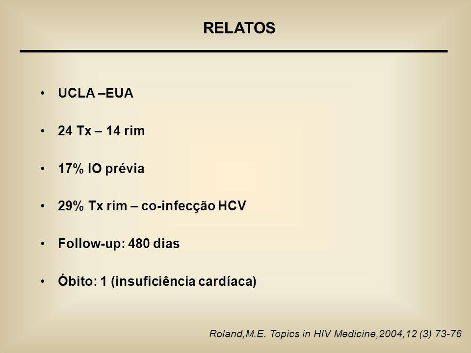 UCLA –EUA 24 Tx – 14 rim 17% IO prévia 29% Tx rim – co-infecção HCV Follow-up: 480 dias Óbito: 1 (insuficiência cardíaca) Roland,M.E. Topics in HIV Me