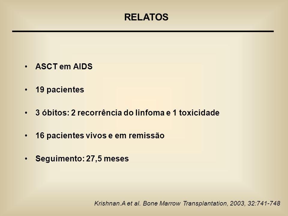 ASCT em AIDS 19 pacientes 3 óbitos: 2 recorrência do linfoma e 1 toxicidade 16 pacientes vivos e em remissão Seguimento: 27,5 meses Krishnan.A et al.
