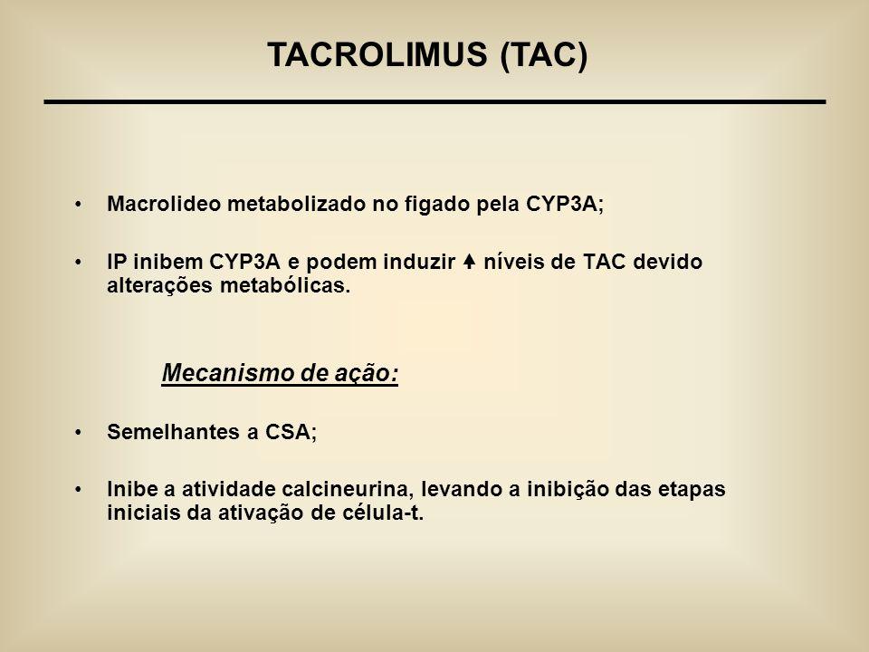 Macrolideo metabolizado no figado pela CYP3A; IP inibem CYP3A e podem induzir níveis de TAC devido alterações metabólicas. Mecanismo de ação: Semelhan