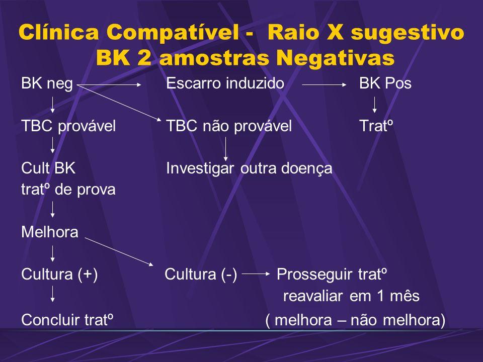 Clínica Compatível - Raio X sugestivo BK 2 amostras Negativas BK neg Escarro induzido BK Pos TBC provável TBC não provável Tratº Cult BK Investigar ou