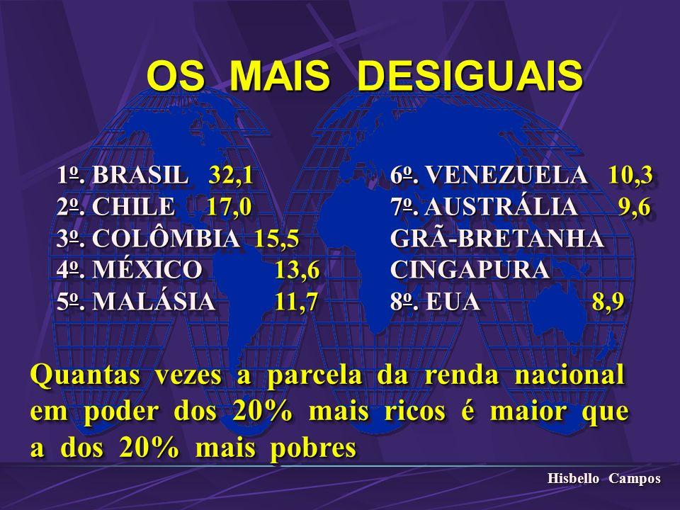 OS MAIS DESIGUAIS 1 o. BRASIL 32,1 6 o. VENEZUELA 10,3 1 o. BRASIL 32,1 6 o. VENEZUELA 10,3 2 o. CHILE 17,0 7 o. AUSTRÁLIA 9,6 2 o. CHILE 17,0 7 o. AU