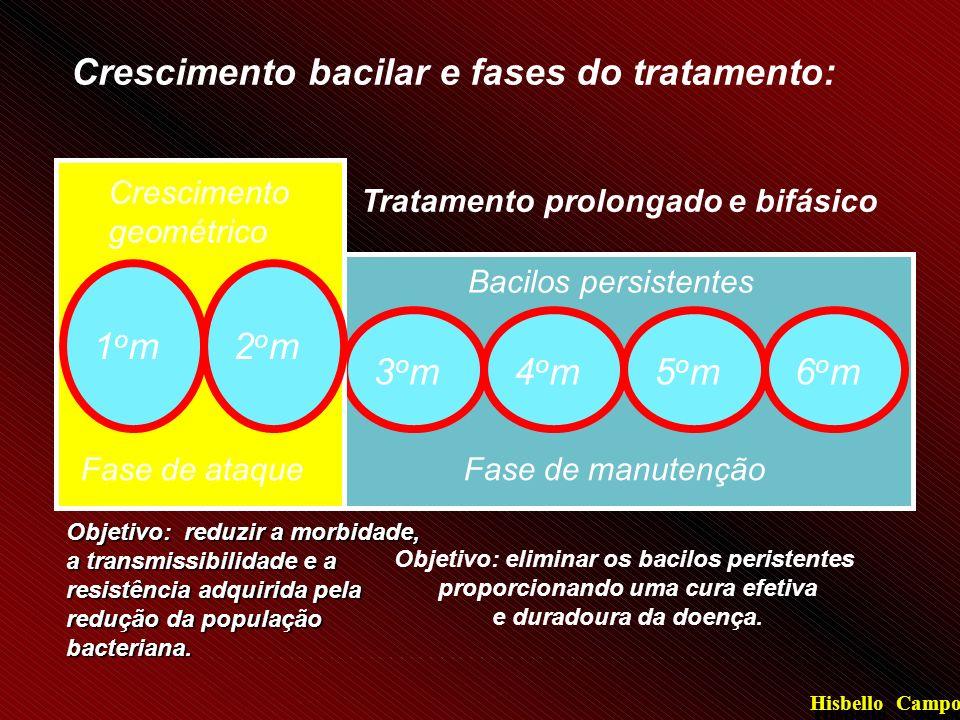 Crescimento bacilar e fases do tratamento: Tratamento prolongado e bifásico 3om3om4om4om5om5om6om6om Fase de manutenção Bacilos persistentes Objetivo: