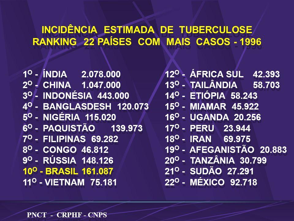INCIDÊNCIA ESTIMADA DE TUBERCULOSE RANKING 22 PAÍSES COM MAIS CASOS - 1996 INCIDÊNCIA ESTIMADA DE TUBERCULOSE RANKING 22 PAÍSES COM MAIS CASOS - 1996