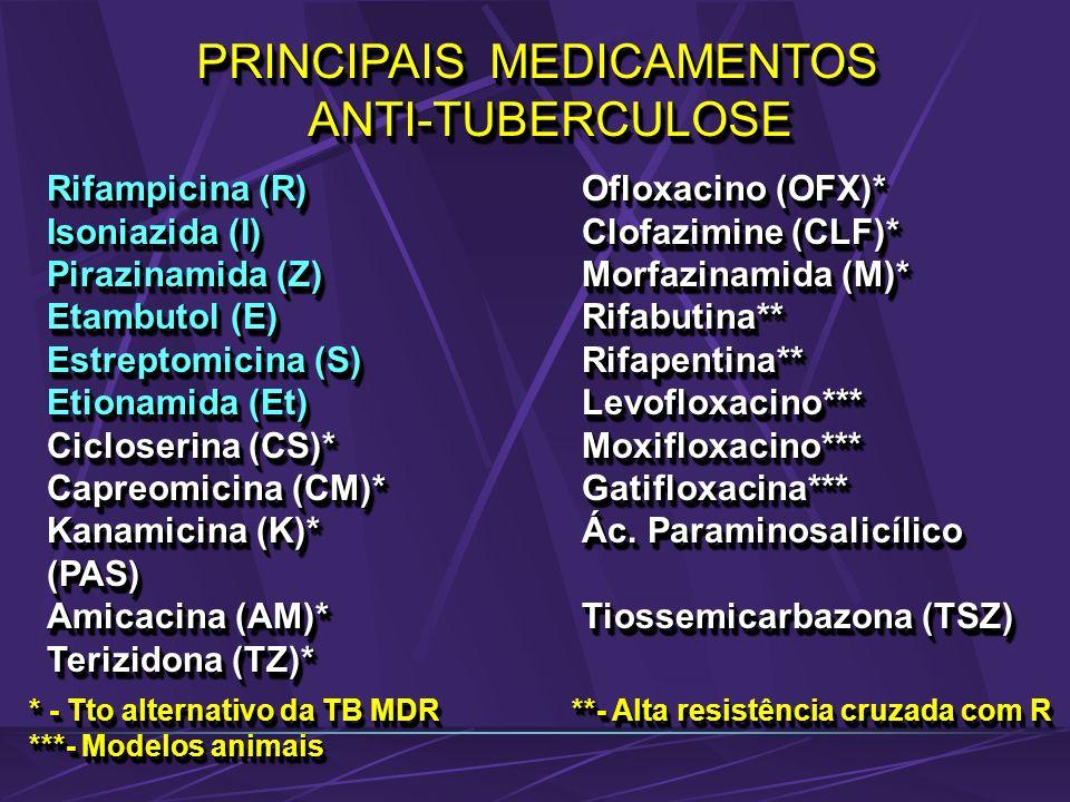 PRINCIPAIS MEDICAMENTOS ANTI-TUBERCULOSE ANTI-TUBERCULOSE Rifampicina (R)Ofloxacino (OFX)* Isoniazida (I)Clofazimine (CLF)* Pirazinamida (Z)Morfazinam