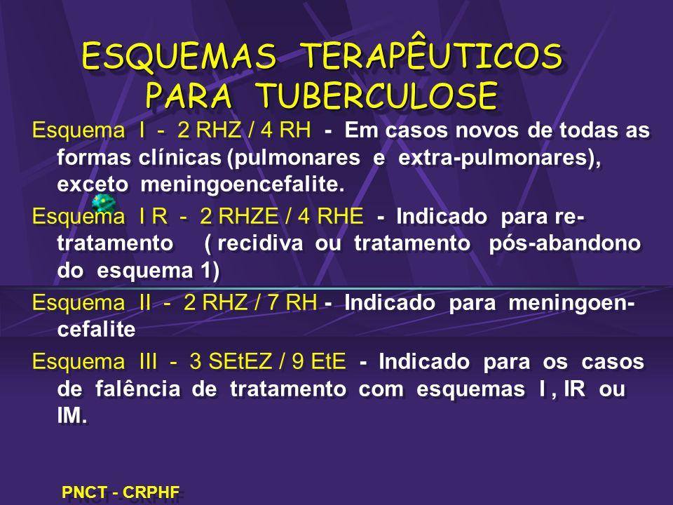 ESQUEMAS TERAPÊUTICOS PARA TUBERCULOSE Esquema I - 2 RHZ / 4 RH - Em casos novos de todas as formas clínicas (pulmonares e extra-pulmonares), exceto m