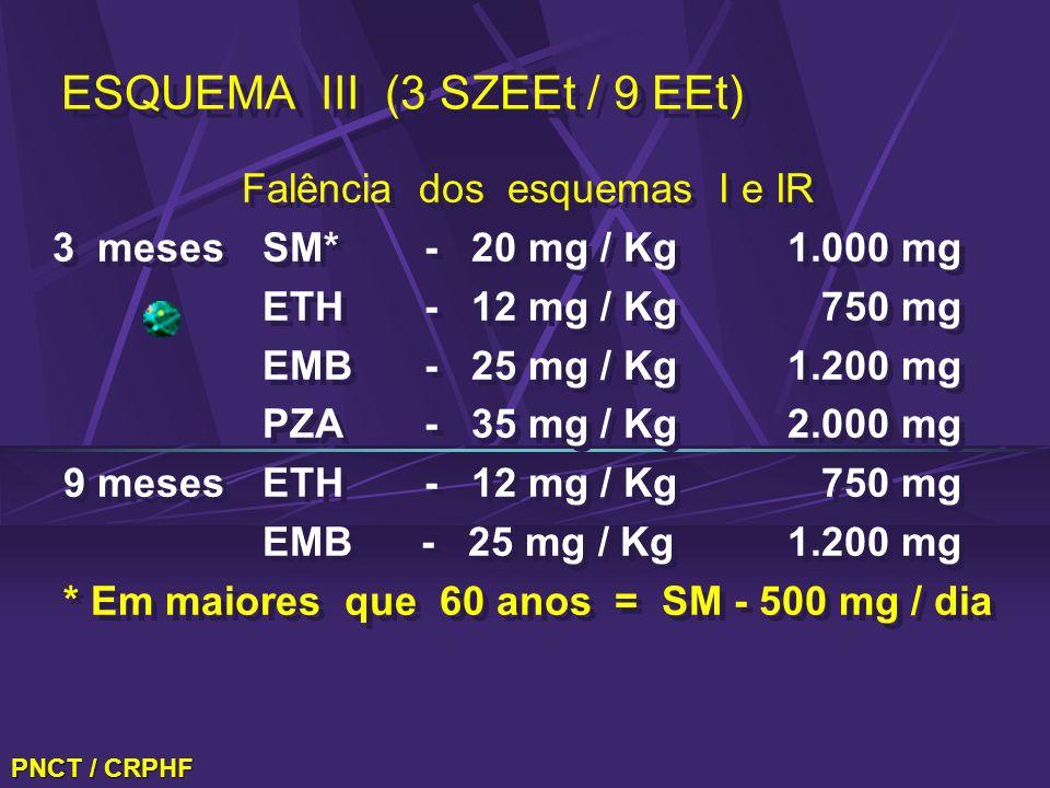 ESQUEMA III (3 SZEEt / 9 EEt) Falência dos esquemas I e IR 3 mesesSM* - 20 mg / Kg1.000 mg ETH - 12 mg / Kg 750 mg EMB - 25 mg / Kg1.200 mg PZA - 35 m