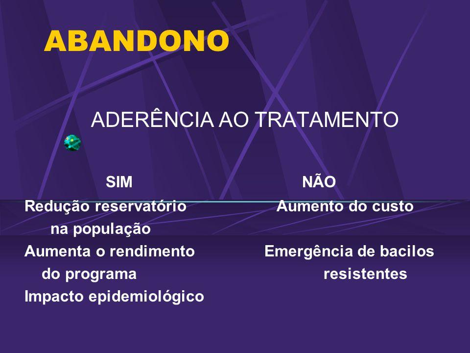 ABANDONO ADERÊNCIA AO TRATAMENTO SIM NÃO Redução reservatório Aumento do custo na população Aumenta o rendimento Emergência de bacilos do programa res
