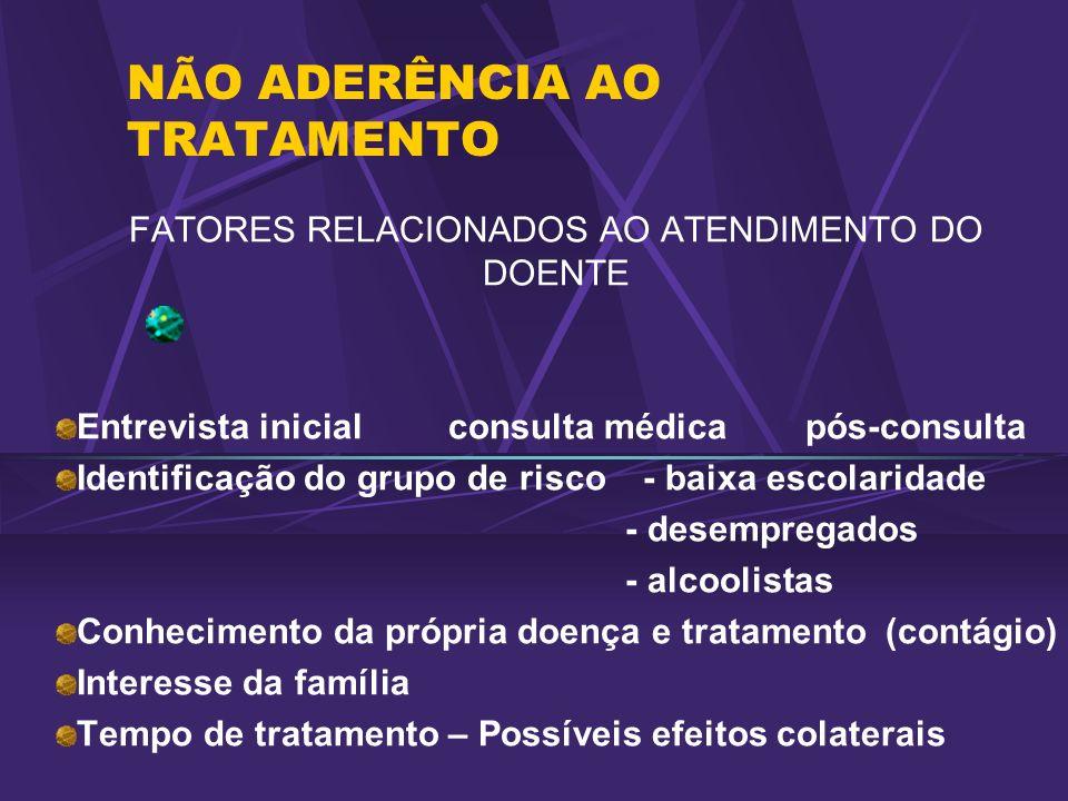 NÃO ADERÊNCIA AO TRATAMENTO FATORES RELACIONADOS AO ATENDIMENTO DO DOENTE Entrevista inicial consulta médica pós-consulta Identificação do grupo de ri