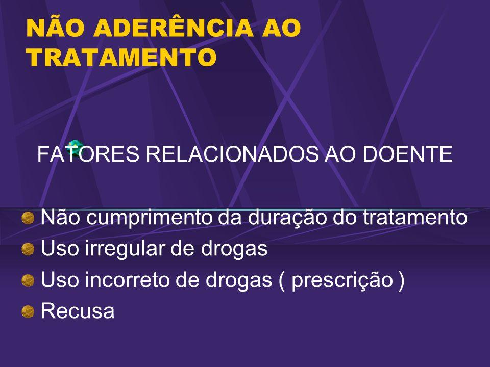NÃO ADERÊNCIA AO TRATAMENTO FATORES RELACIONADOS AO DOENTE Não cumprimento da duração do tratamento Uso irregular de drogas Uso incorreto de drogas (