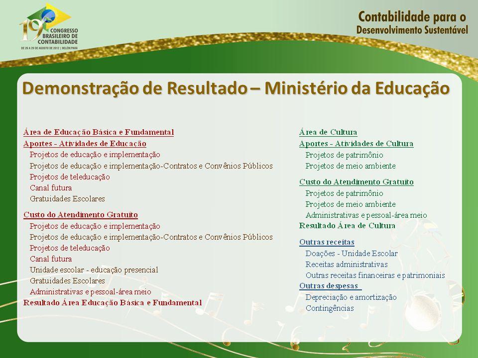 Demonstração de Resultado – Ministério da Educação