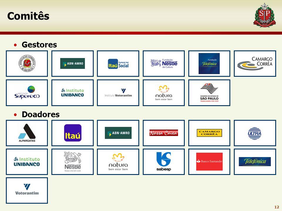 11 Rede Social São Paulo Integrando os três setores da sociedade PJ: 1% IR PF: 6% IR 1º Setor Estado 2º Setor Privado 3º Setor ONG´s Missão: Contribui