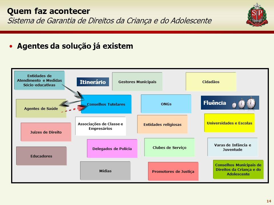13 Parceiros da Rede Social São Paulo AACC - Associação de Apoio à Criança com Câncer AACD - Associação de Assistência à Criança Deficiente AAEB - Ass