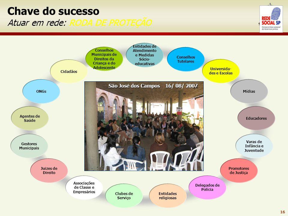 15 Cidadãos Conselhos Municipais de Direitos da Criança e do Adolescente ONGs Agentes de Saúde Promotores de Justiça Mídias Gestores Municipais Varas