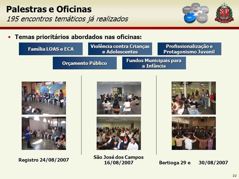 21 Desenho do plano de ação Prática sistêmica Exemplos em fase de implementação Metodologia Aprimorar/ UNICEF Diagnóstico - levantamento de desafios e