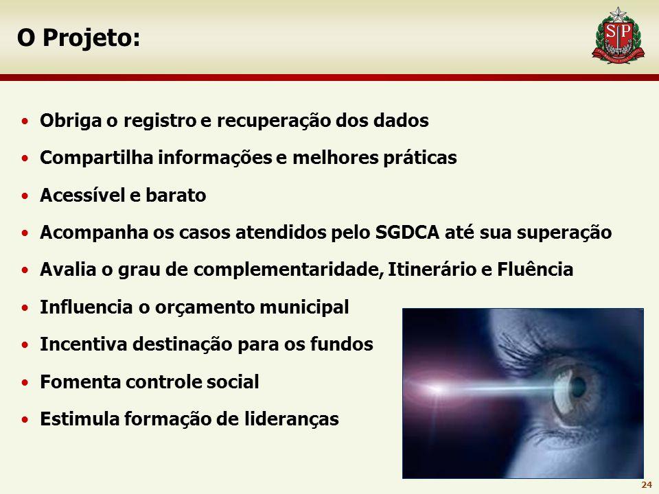 23 Monitoramento e avaliação Metodologia Aprimorar/ UNICEF Diagnóstico - levantamento de desafios e propostas Desenho do plano de ação Palestras e ofi