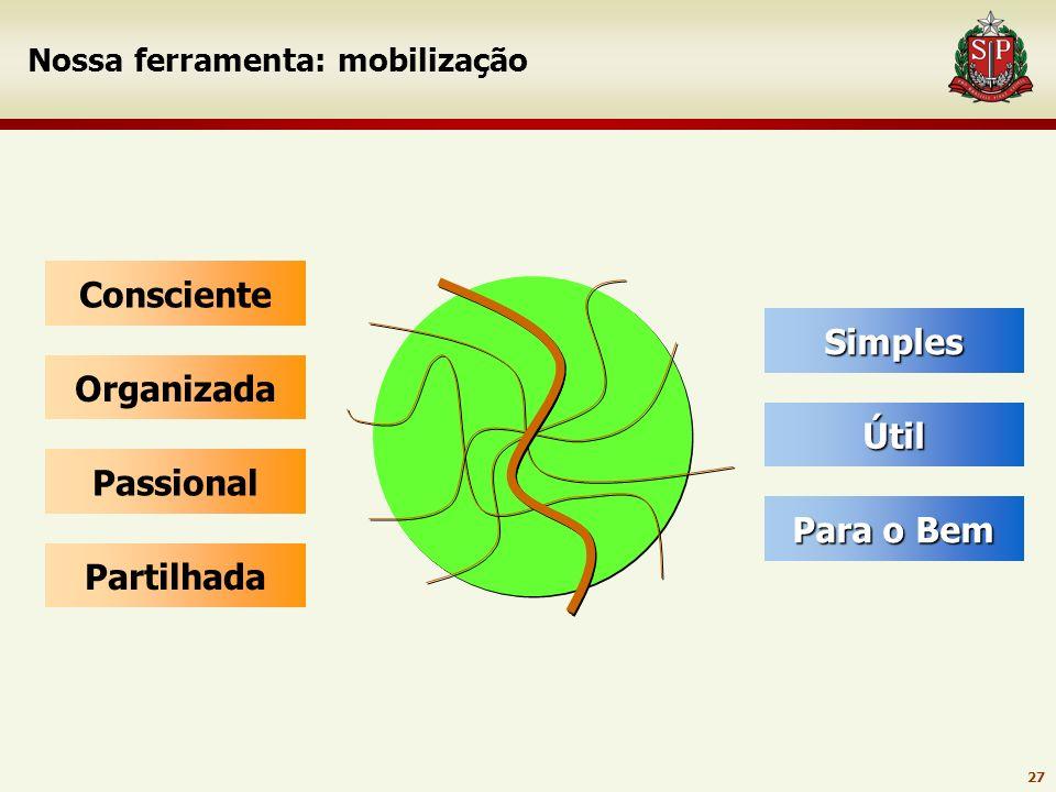 26 Sustentabilidade do SGDCA CMDCAs Diagnóstico - levantamento de desafios e propostas Desenho do plano de ação Palestras e oficinas Monitoramento em