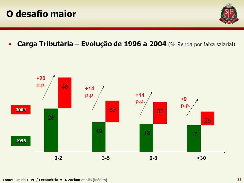 32 O desafio maior A Cruz Tributária do Brasil atual 5 4 3 2 1 % Crescimento % Carga 38 36 34 32 26 30 28 199419971998199920002001200220032004 2005200