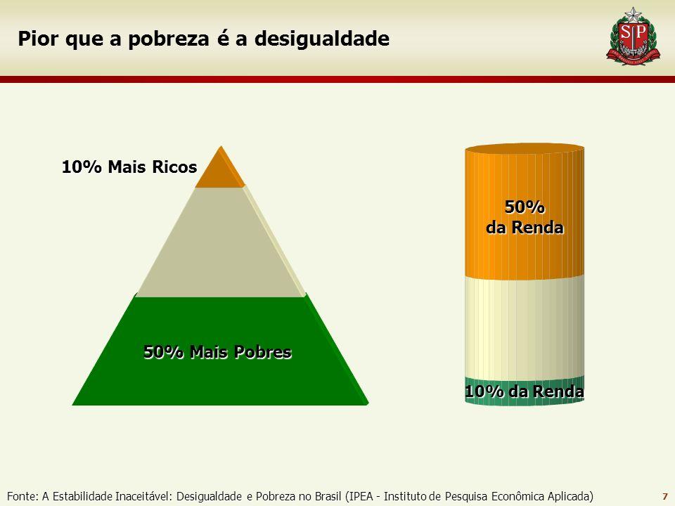 7 Pior que a pobreza é a desigualdade Fonte: A Estabilidade Inaceitável: Desigualdade e Pobreza no Brasil (IPEA - Instituto de Pesquisa Econômica Aplicada) 10% Mais Ricos 50% da Renda 10% da Renda 50% Mais Pobres