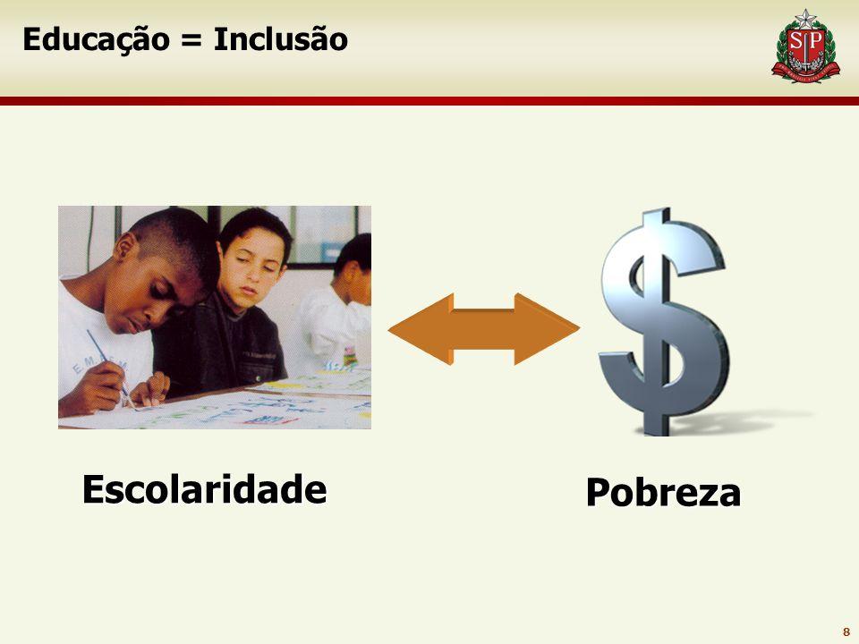 8 Educação = Inclusão Escolaridade Pobreza