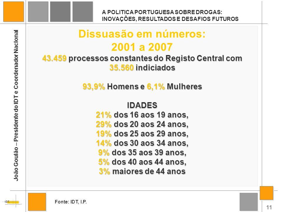 11 A POLITICA PORTUGUESA SOBRE DROGAS: INOVAÇÕES, RESULTADOS E DESAFIOS FUTUROS João Goulão – Presidente do IDT e Coordenador Nacional Dissuasão em nú