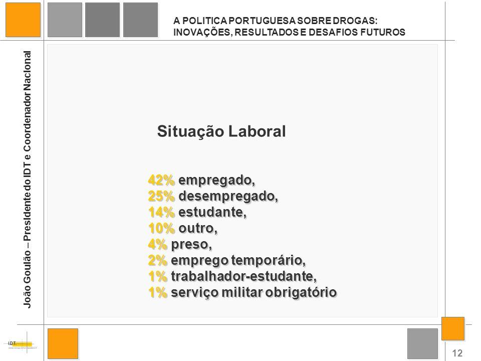12 A POLITICA PORTUGUESA SOBRE DROGAS: INOVAÇÕES, RESULTADOS E DESAFIOS FUTUROS João Goulão – Presidente do IDT e Coordenador Nacional Situação Labora