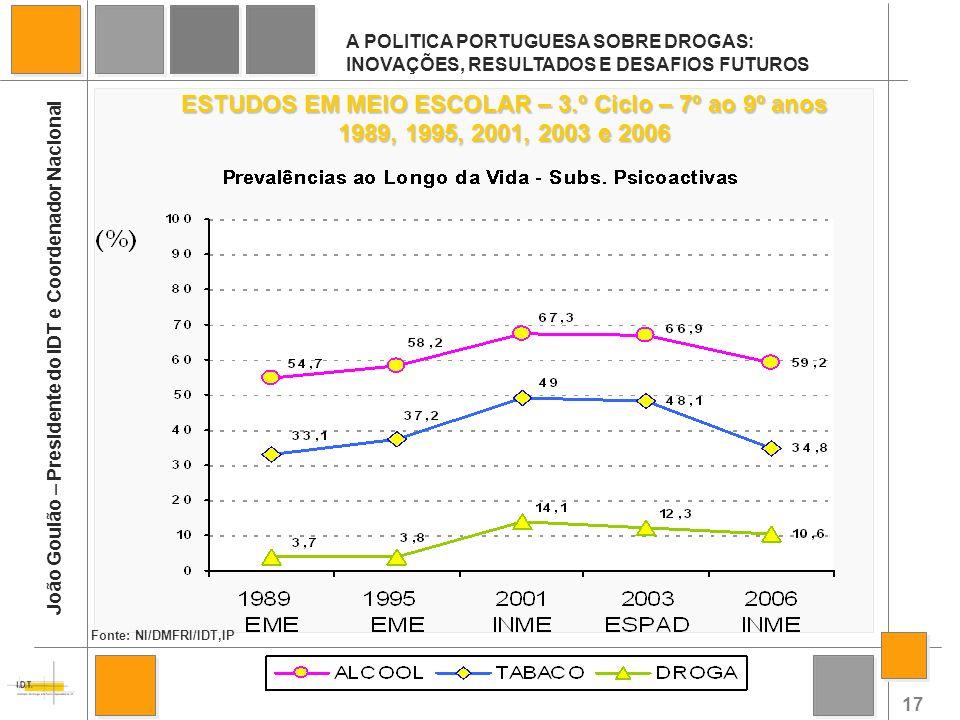 17 A POLITICA PORTUGUESA SOBRE DROGAS: INOVAÇÕES, RESULTADOS E DESAFIOS FUTUROS João Goulão – Presidente do IDT e Coordenador Nacional ESTUDOS EM MEIO