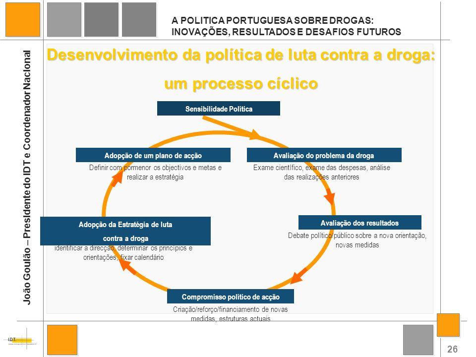 26 A POLITICA PORTUGUESA SOBRE DROGAS: INOVAÇÕES, RESULTADOS E DESAFIOS FUTUROS João Goulão – Presidente do IDT e Coordenador Nacional Desenvolvimento