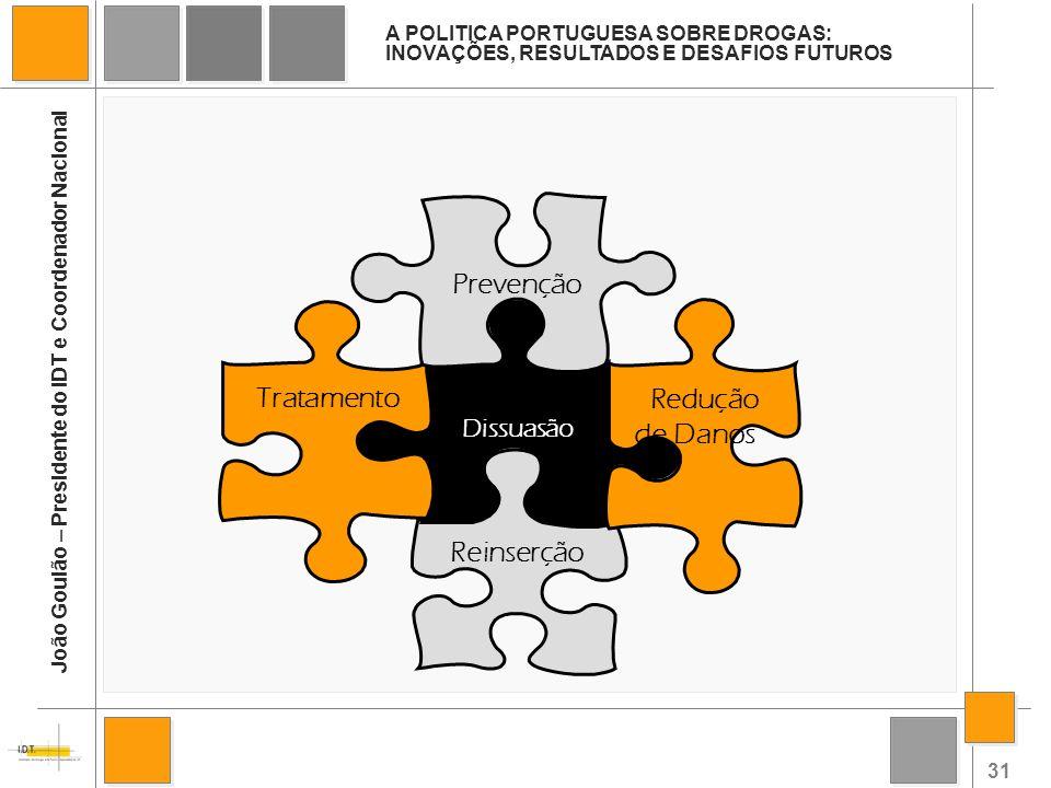 31 Reinserção Dissuasão Tratamento Prevenção Redução de Danos A POLITICA PORTUGUESA SOBRE DROGAS: INOVAÇÕES, RESULTADOS E DESAFIOS FUTUROS João Goulão